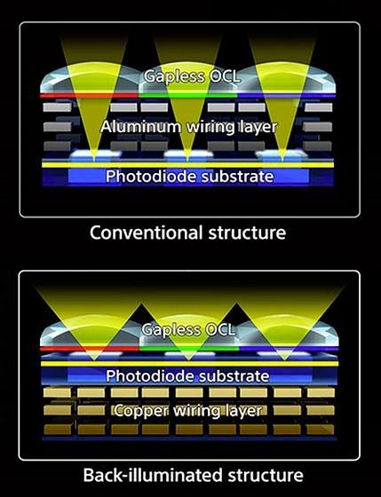 Front vs Back Illuminated CMOS